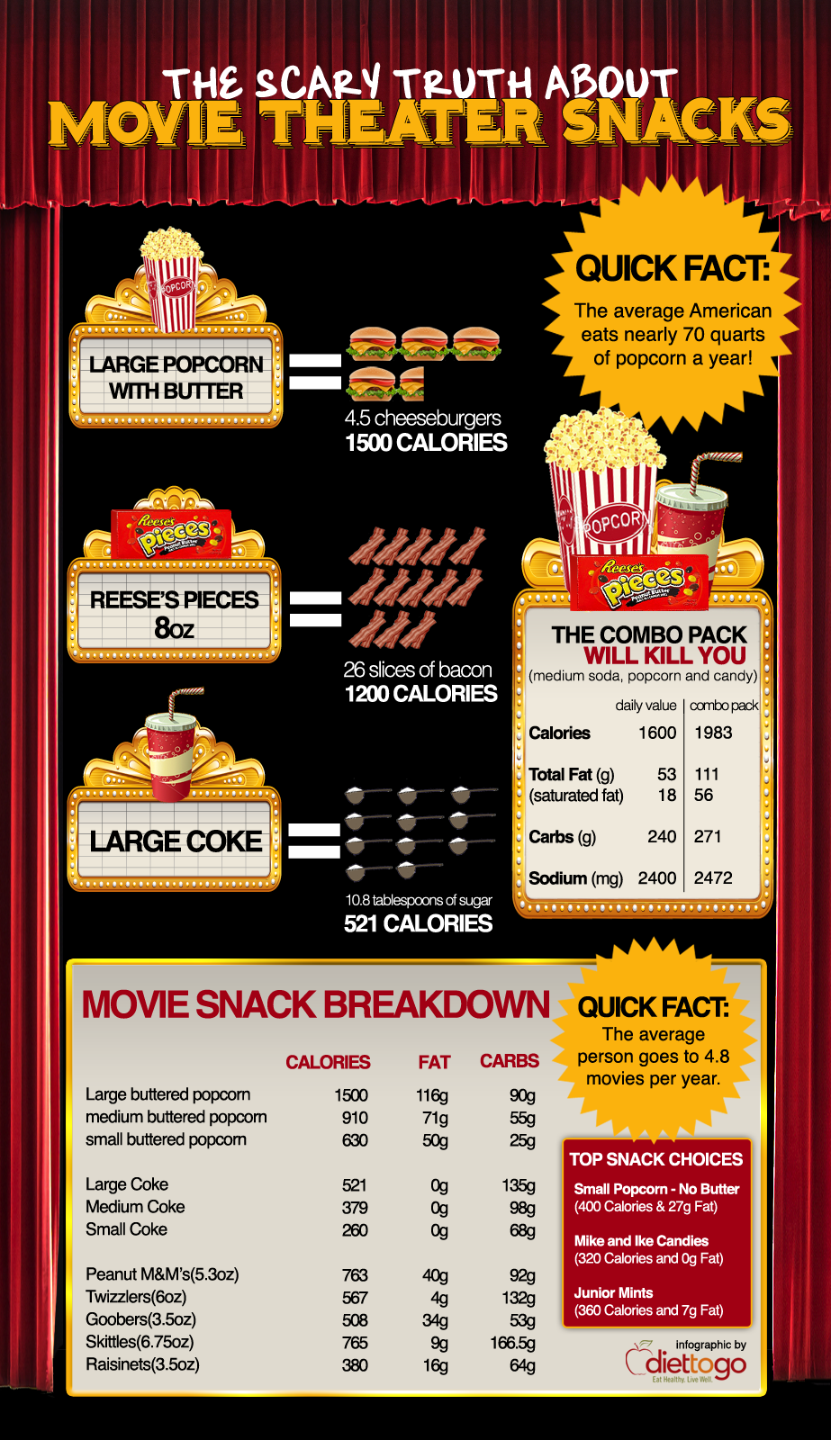 Movie Theater Unhealthy Snacks